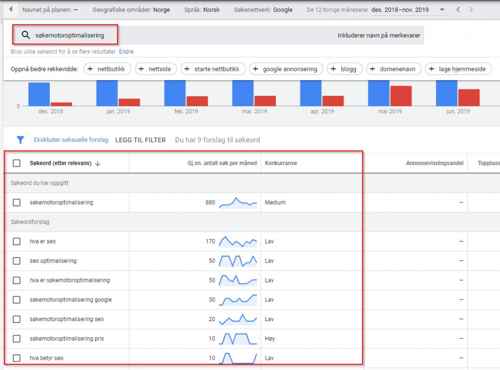 Google søkeordplanleggeren