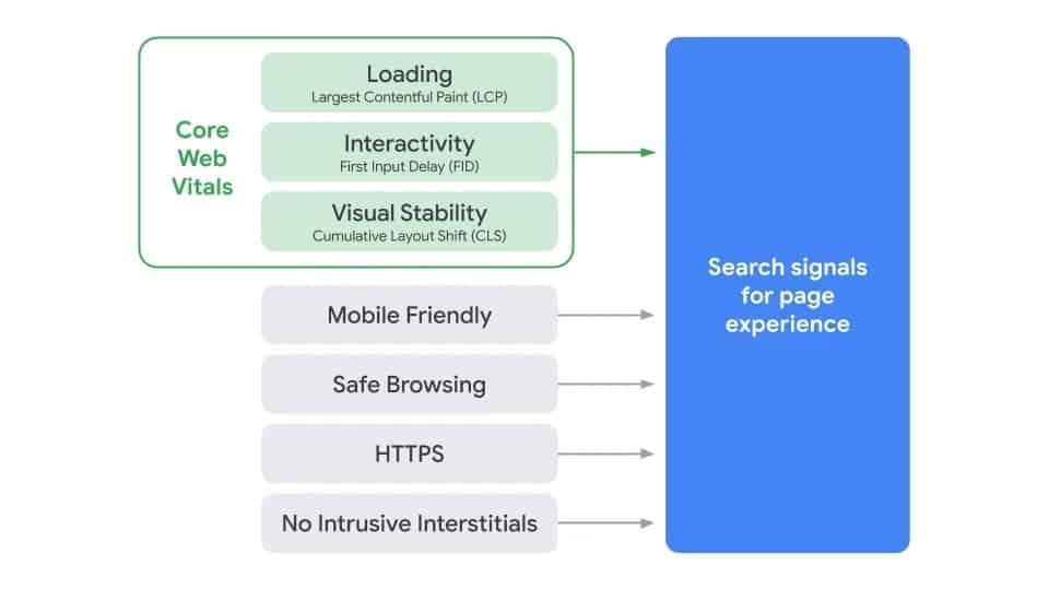 Kommende endringer i Google algoritmen - Mai 2021 1